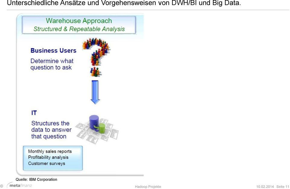 DWH/BI und Big Data.