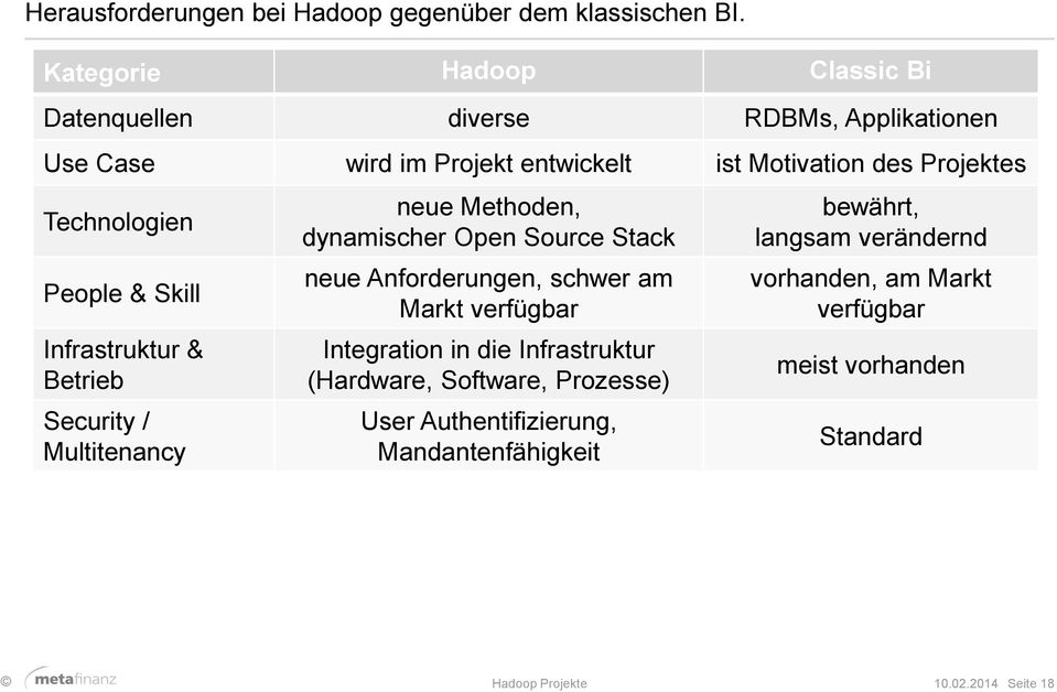 Technologien People & Skill Infrastruktur & Betrieb Security / Multitenancy neue Methoden, dynamischer Open Source Stack neue