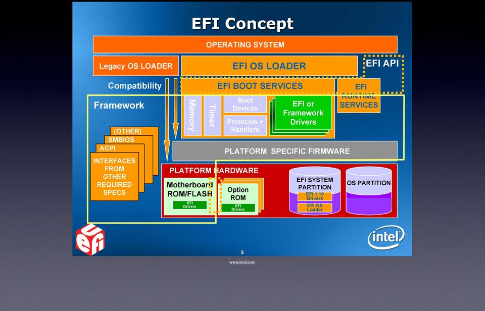 SERVICES Boot Devices Protocols + Handlers EFI or Framework Driver Driver Drivers PLATFORM SPECIFIC FIRMWARE Option