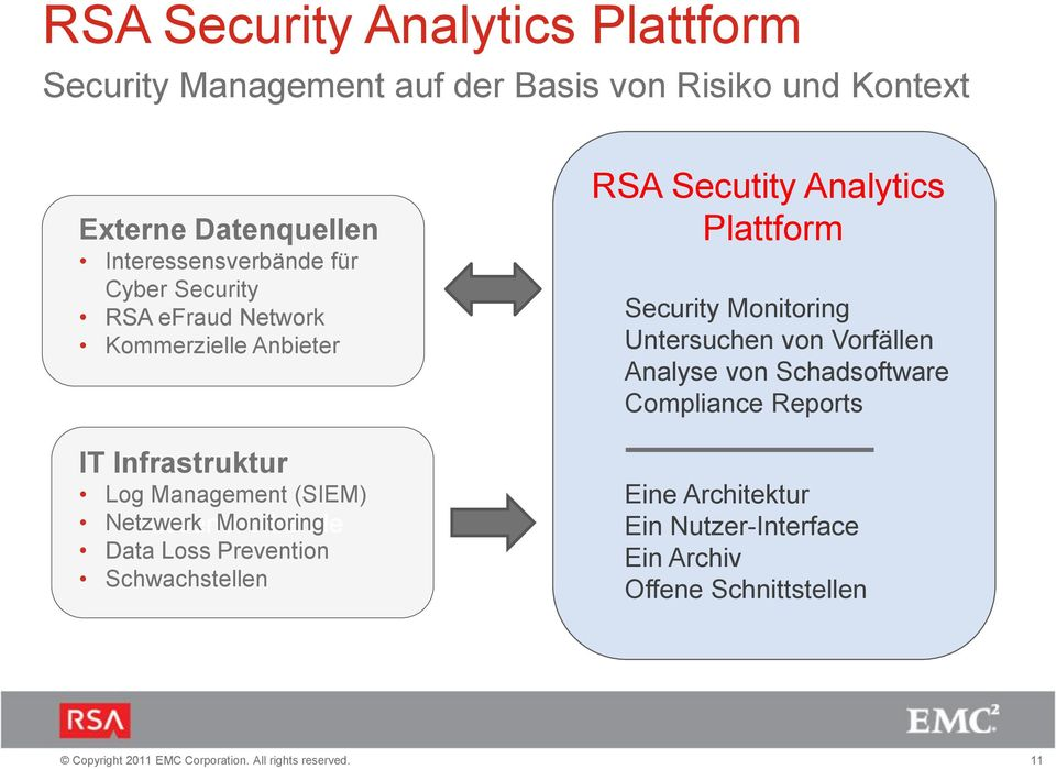 Netzwerk ressensverbände Monitoring Data Loss Prevention Schwachstellen RSA Secutity Analytics Plattform Security Monitoring
