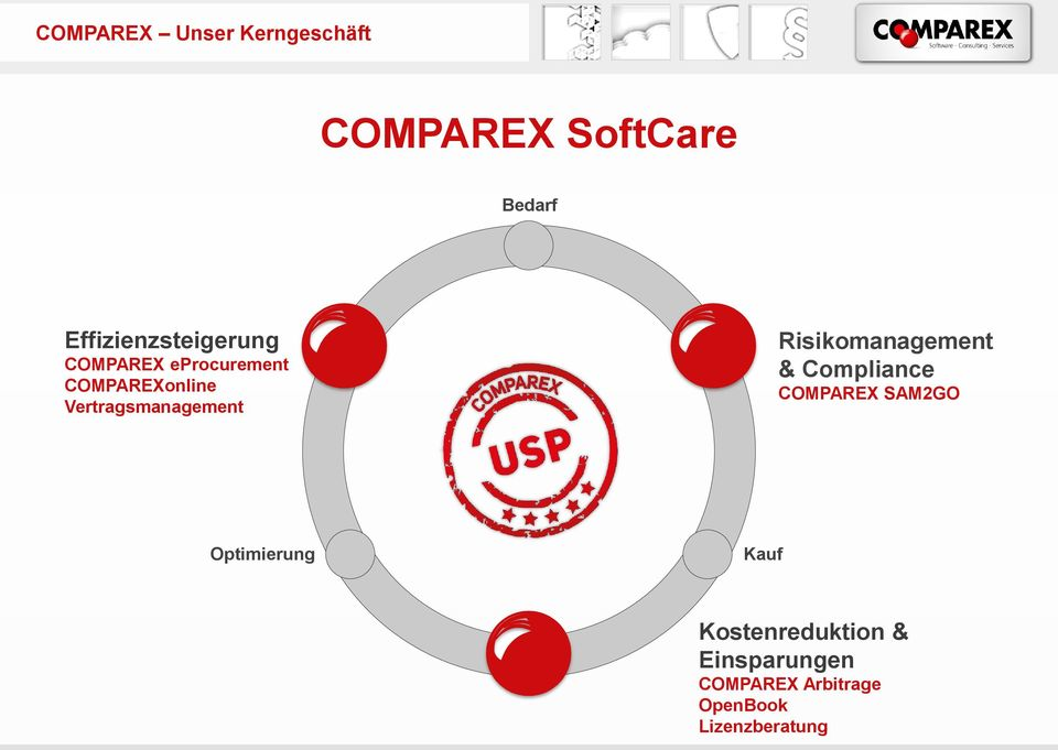 Vertragsmanagement Risikomanagement & Compliance COMPAREX SAM2GO