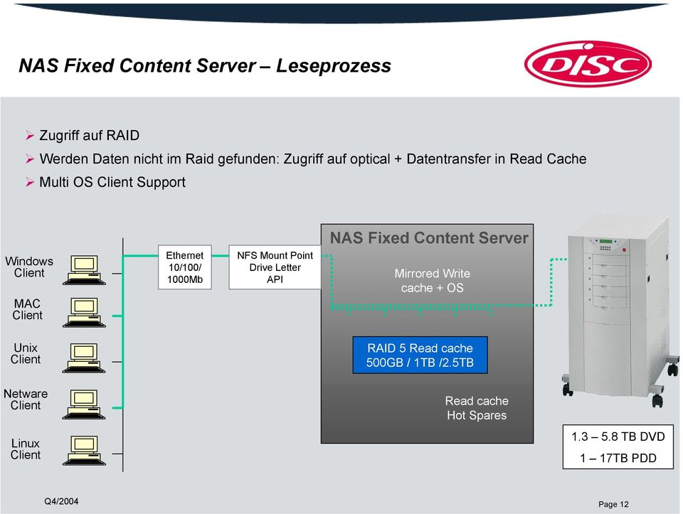 Mount Point Drive Letter API NAS Fixed Content Server Mirrored Write cache + OS Unix RAID 5 Read