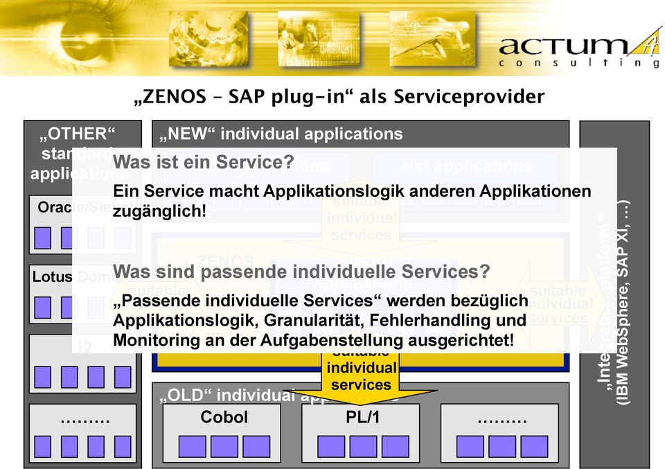 mysap Lotus Domino Was sind passende individuelle Services?