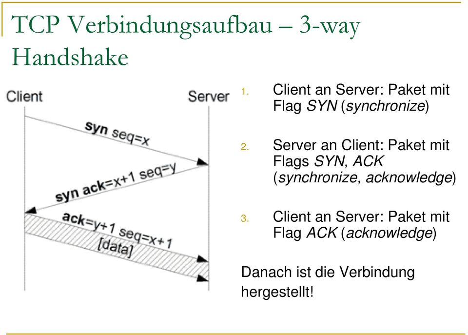 Server an Client: Paket mit Flags SYN, ACK (synchronize,