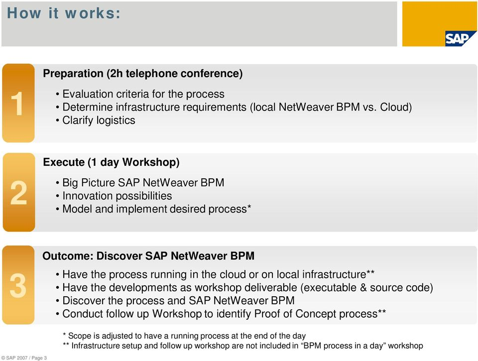 process running in the cloud or on local infrastructure** Have the developments as workshop deliverable (executable & source code) Discover the process and SAP NetWeaver BPM Conduct follow up