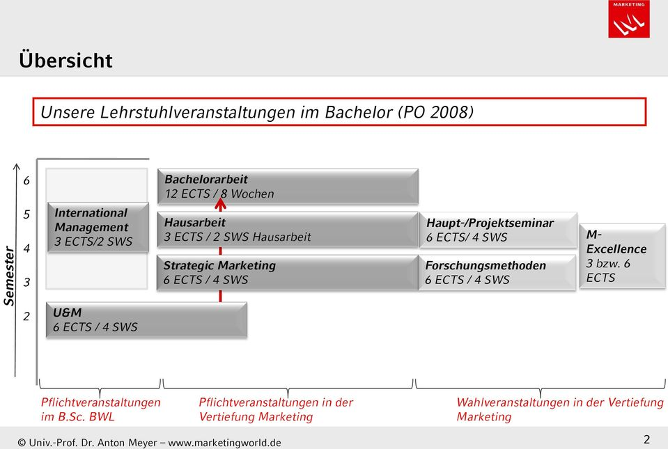 Haupt-/Projektseminar 6 ECTS/ 4 SWS Forschungsmethoden 6 ECTS / 4 SWS M- Excellence 3 bzw.
