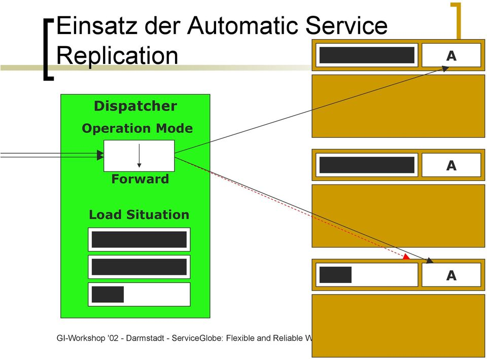 Situation A GI-Workshop '02 - Darmstadt -