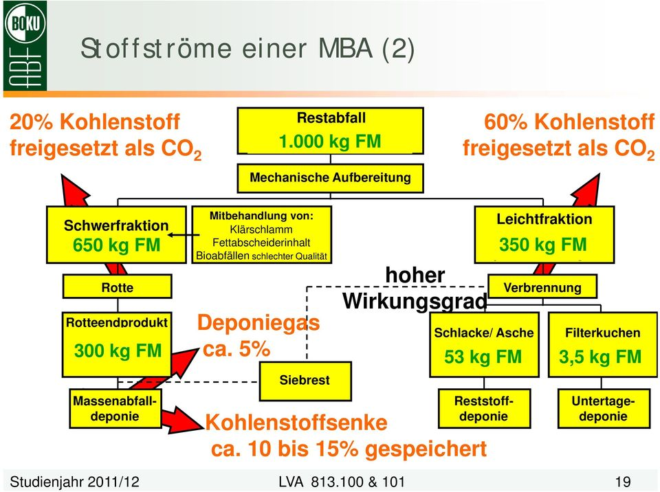 600 kj/kg TM AT 4 < 7 mgo 2 /g TM Mitbehandlung von: Klärschlamm Fettabscheiderinhalt Bioabfällen schlechter Qualität Leichtfraktion ca.