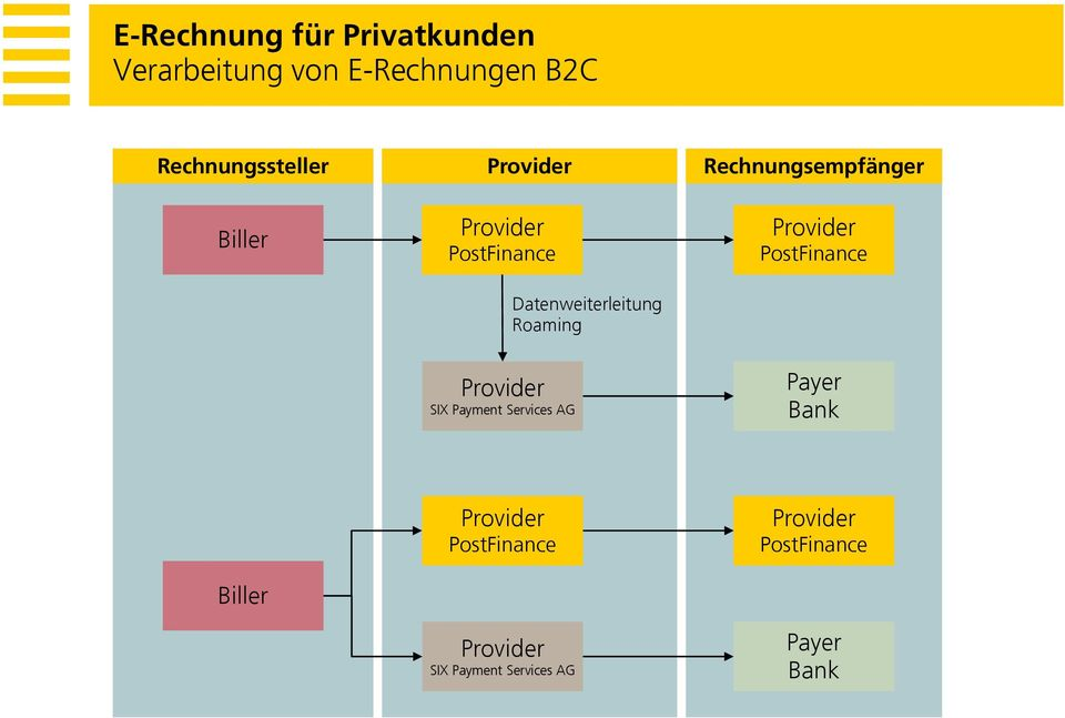 Datenweiterleitung Roaming PostFinance SIX Payment Services AG