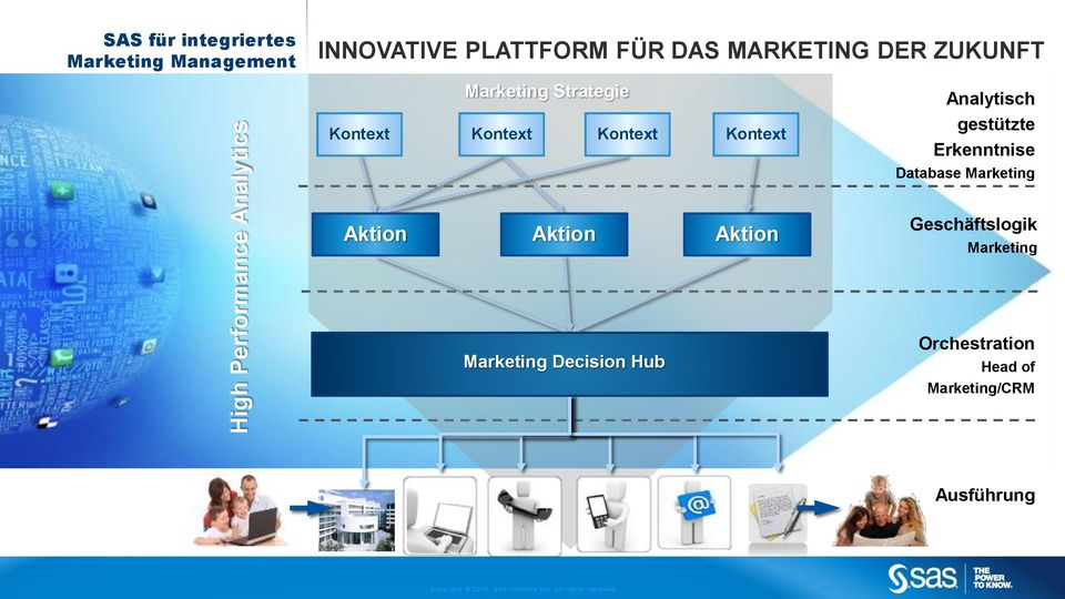 Marketing Aktion Aktion Aktion Geschäftslogik Marketing Marketing Decision Hub Orchestration