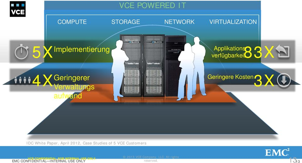 Paper, April 2012, Case Studies of 5 VCE Customers VCE CONFIDENTIAL.