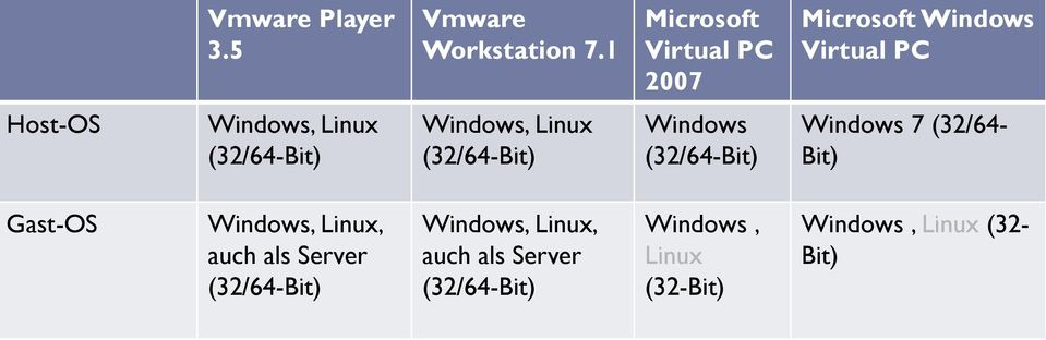 Windows 7 (32/64- Gast-OS, auch als Server,