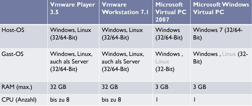 Gast-OS, auch als Server, auch als Server Windows, Linux (32-
