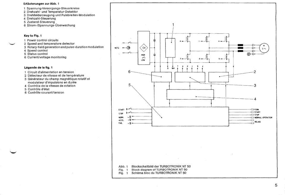 Fig. 1 1 Power control circuits 2 Speed and temperature detector 3 Rotary-field generation and pulse-duration modulation 4 Speed control 5 Status control 6 Current/voltage monitoring NETZ -------cr'