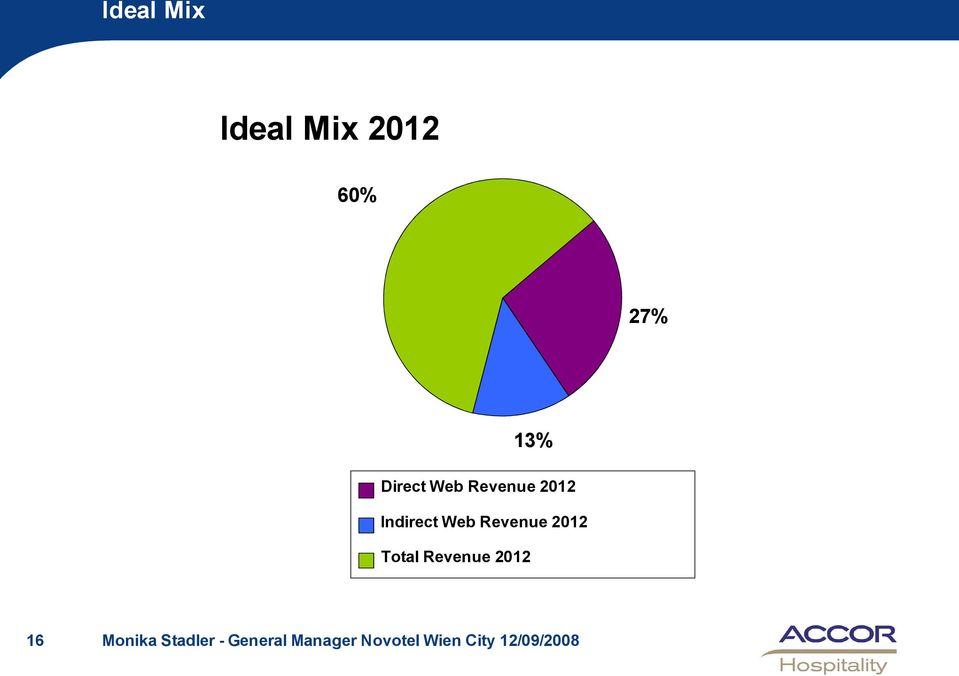 Revenue 2012 Indirect Web