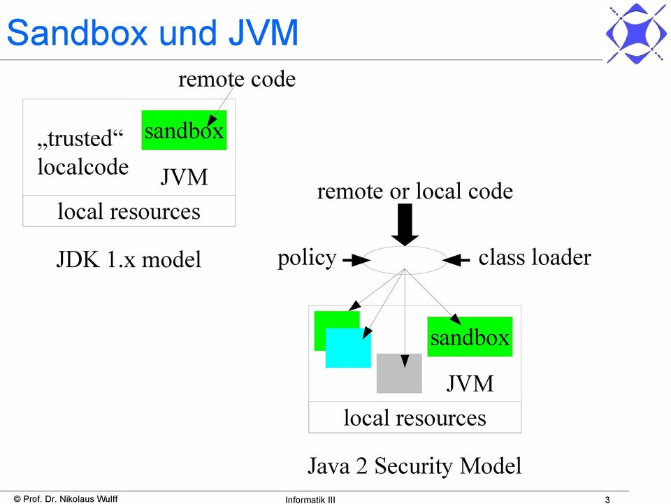 x model policy class loader sandbox JVM local