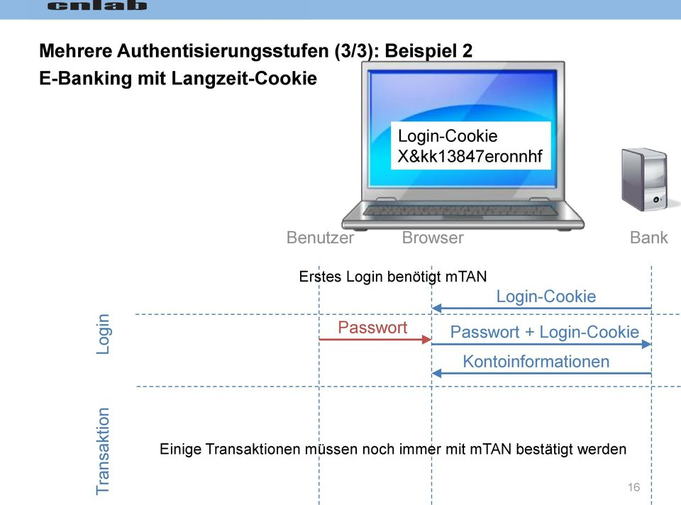 Browser Bank Erstes Login benötigt mtan Login-Cookie + Login-Cookie