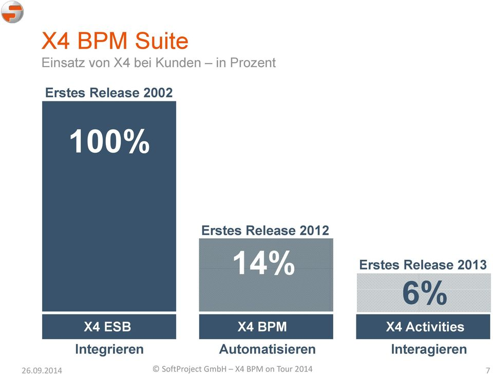 2013 6% X4 ESB X4 BPM X4 Activities Integrieren