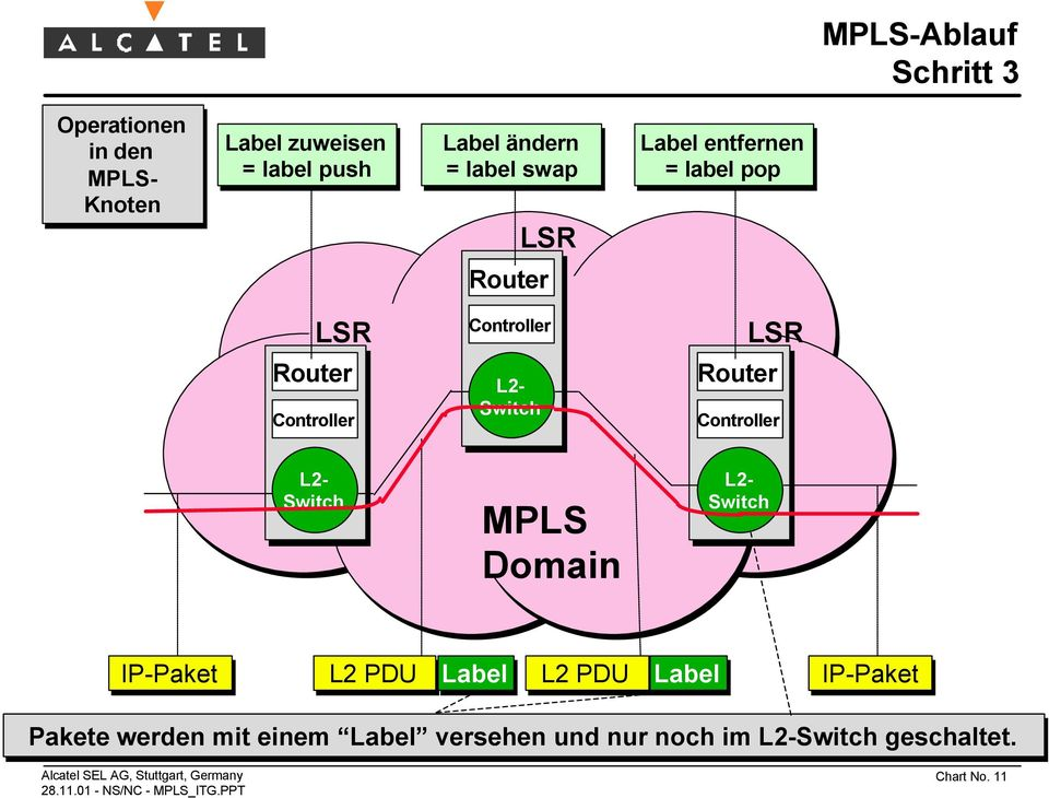 Switch Router Controller L2- Switch MPLS Domain L2- Switch IP-Paket L2 PDU Label L2 PDU