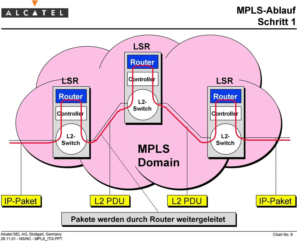 MPLS Domain L2- Switch IP-Paket L2 PDU L2 PDU