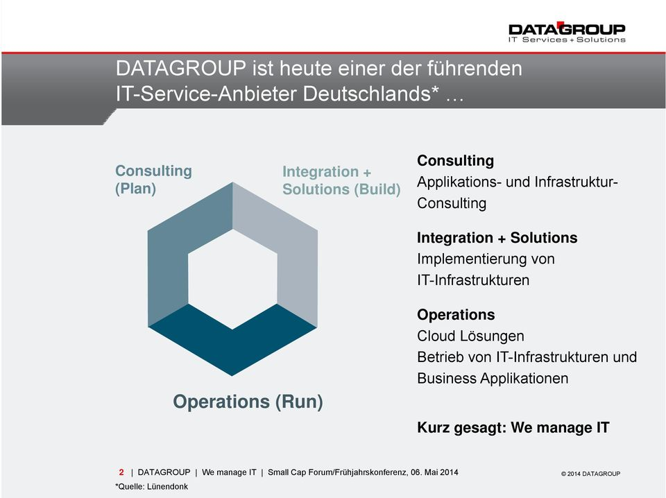 IT-Infrastrukturen Operations (Run) Operations Cloud Lösungen Betrieb von IT-Infrastrukturen und Business