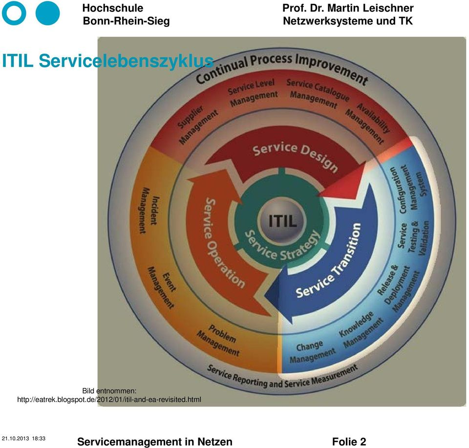 de/2012/01/itil-and-ea-revisited.