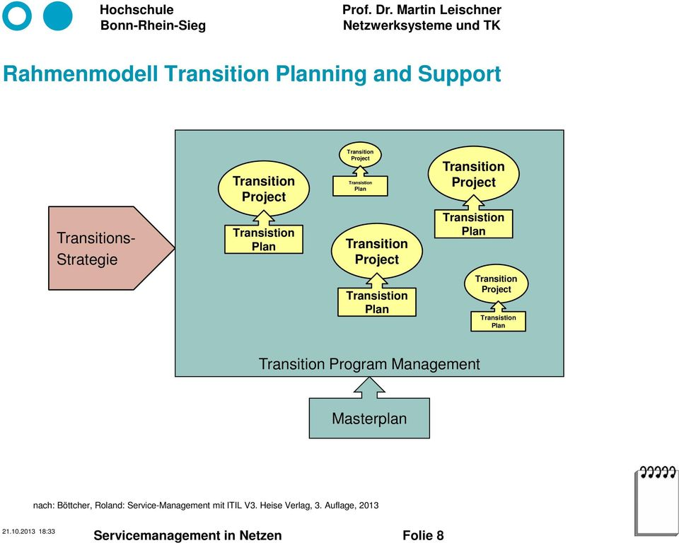 Transistion Plan Transition Project Transistion Plan Transition Program Management Masterplan nach:
