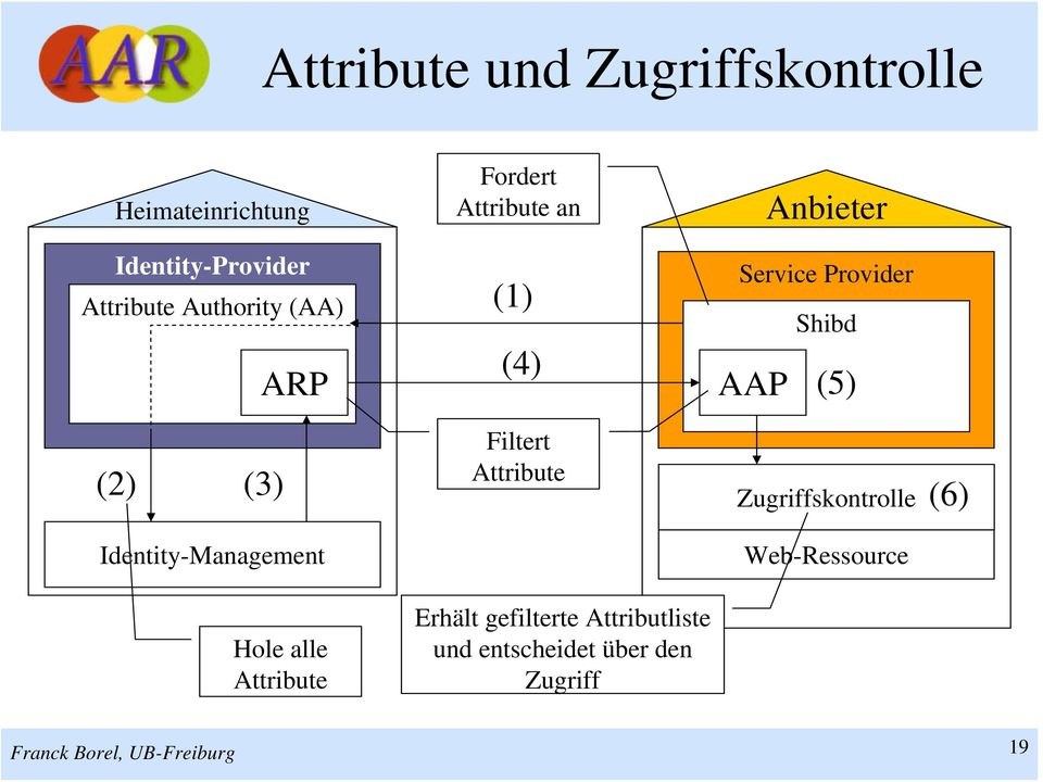 AAP (5) (2) (3) Filtert Attribute Zugriffskontrolle (6) Identity-Management