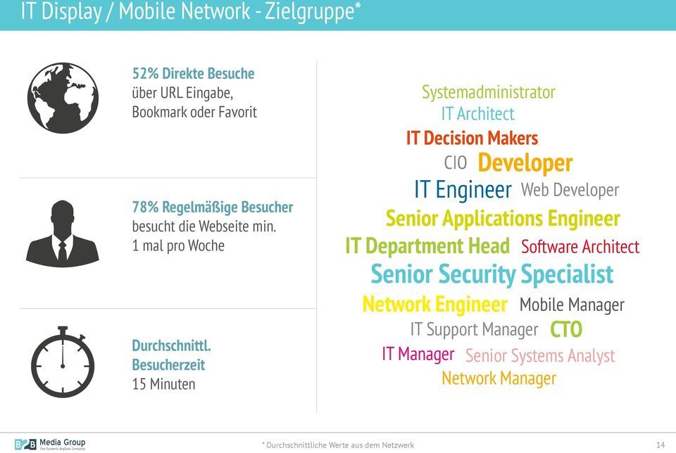 Besucherzeit 15 Minuten Systemadministrator IT Architect IT Decision Makers CIO Developer IT Engineer Web Developer Senior Applications