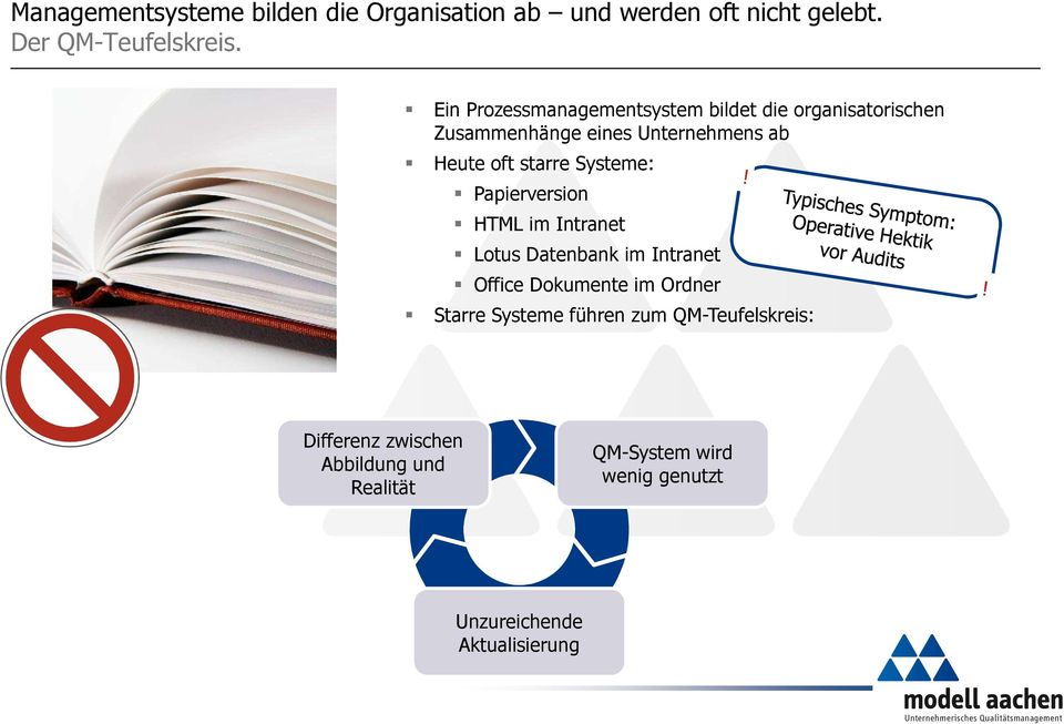 Systeme: Papierversion HTML im Intranet Lotus Datenbank im Intranet Office Dokumente im Ordner Starre Systeme