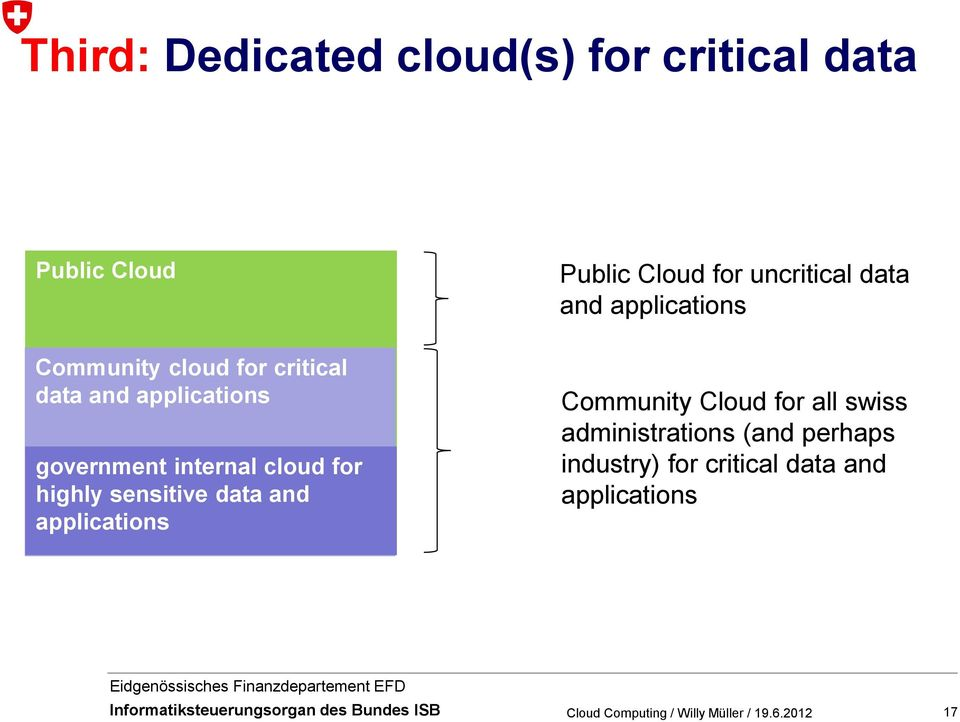 government internal cloud for highly sensitive data and applications Community