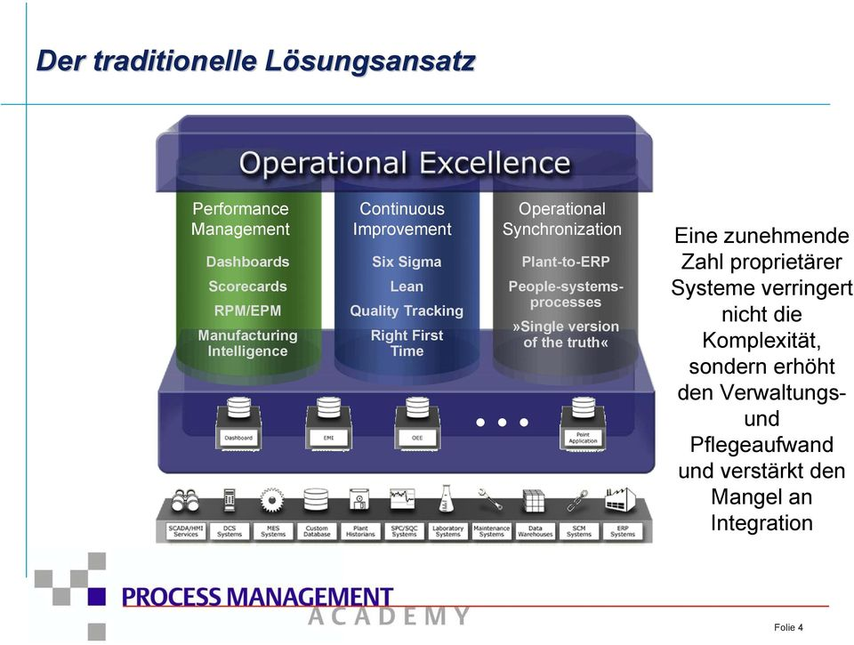 Plant-to-ERP People-systemsprocesses»Single version of the truth«eine zunehmende Zahl proprietärer Systeme
