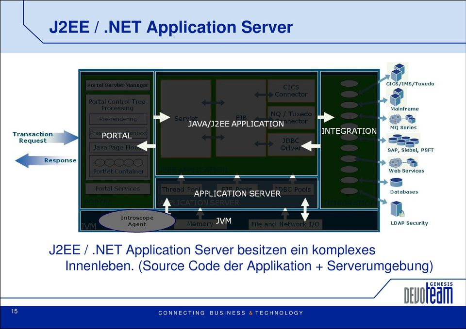 Application Server besitzen ein