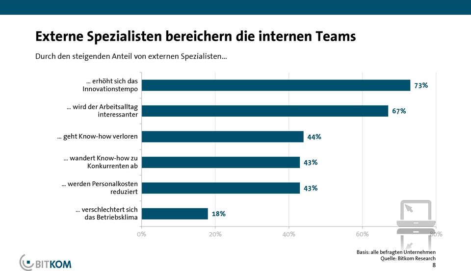 interessanter 67% geht Know-how verloren 44% wandert Know-how zu Konkurrenten ab