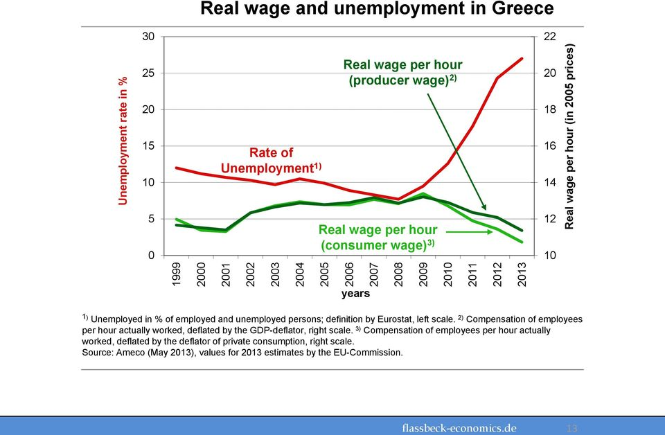 Eurostat, left scale. 2) Compensation of employees per hour actually worked, deflated by the GDP-deflator, right scale.