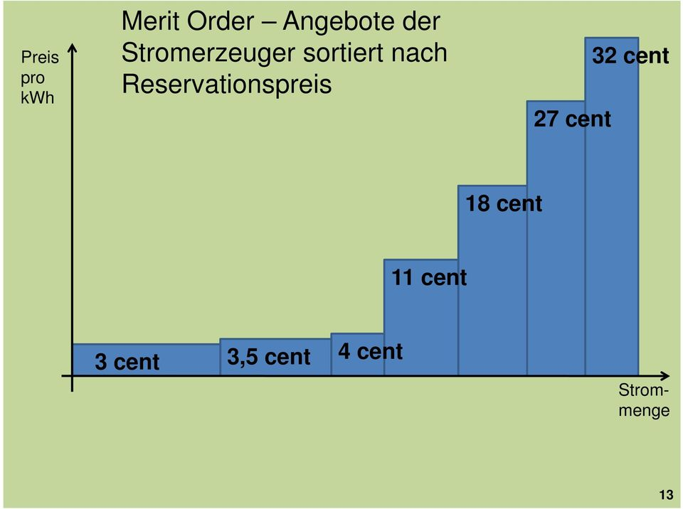 Reservationspreis 27 cent 32 cent