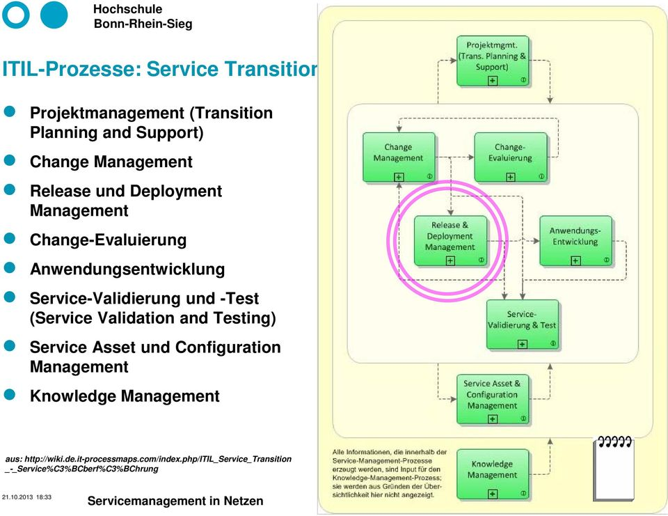 Validation and Testing) Service Asset und Configuration Management Knowledge Management aus: http://wiki.de.