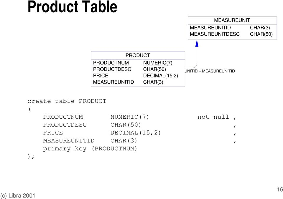 MEASUREUNITID = MEASUREUNITID create table PRODUCT ( PRODUCTNUM NUMERIC(7) not null,