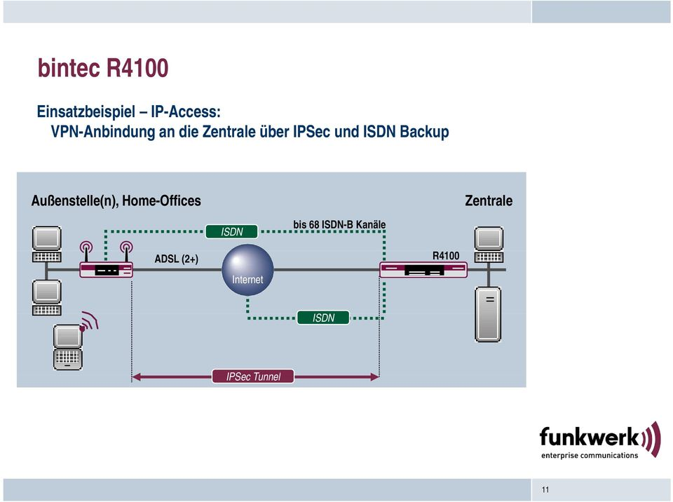 Backup Außenstelle(n), Home-Offices Zentrale ISDN