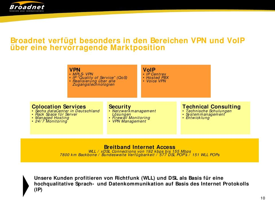 VPN Managem ent Technical Consulting Technische Schulungen Syst em m anagem ent Ent w ick lung Breitband Internet Access WLL / xdsl Connect ions von 192 k bps bis 155 Mbps 7800 k m Back bone /