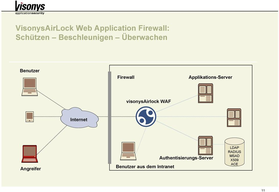 Applikations-Server visonysairlock WAF Internet Angreifer