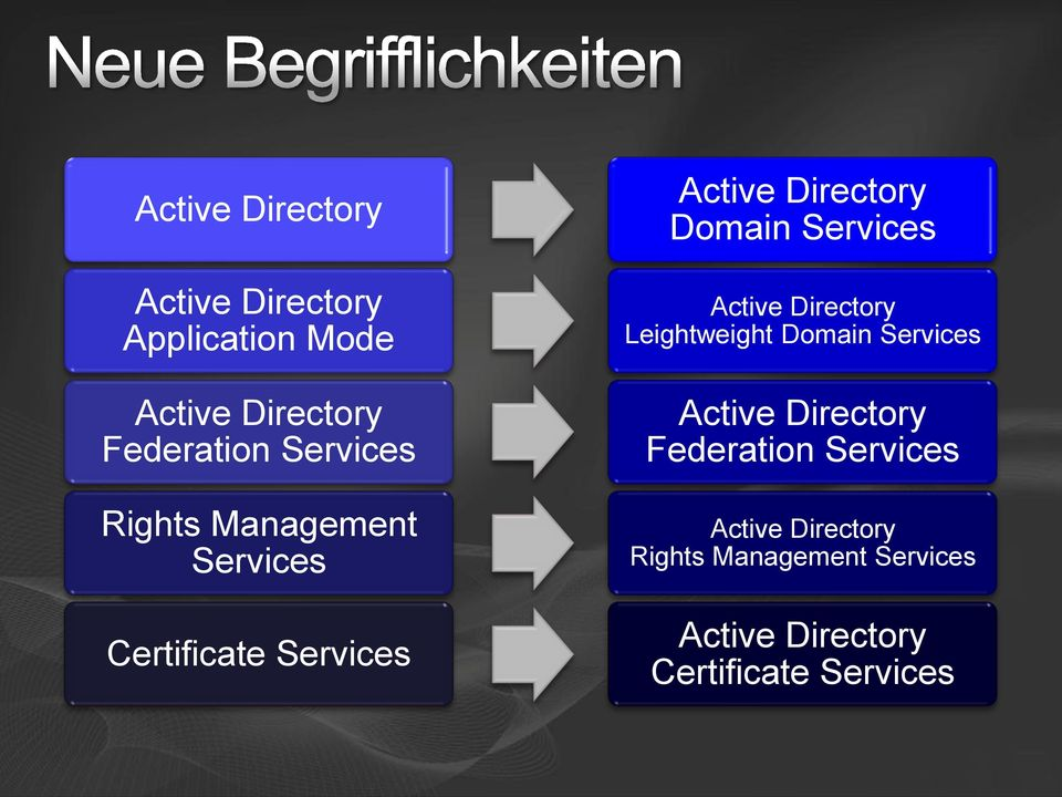 Services Active Directory Leightweight Domain Services Active Directory Federation