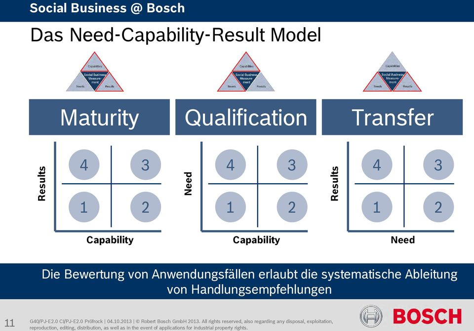 Capability Capability Need Die Bewertung von