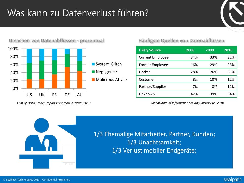 Breach report Ponemon Institute 2010 Häufigste Quellen von Datenabflüssen Likely Source 2008 2009 2010 Current Employee 34% 33% 32% Former