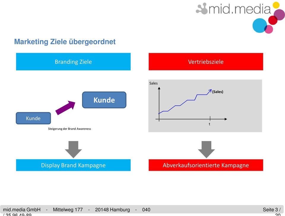 Steigerung der Brand Awareness t Display