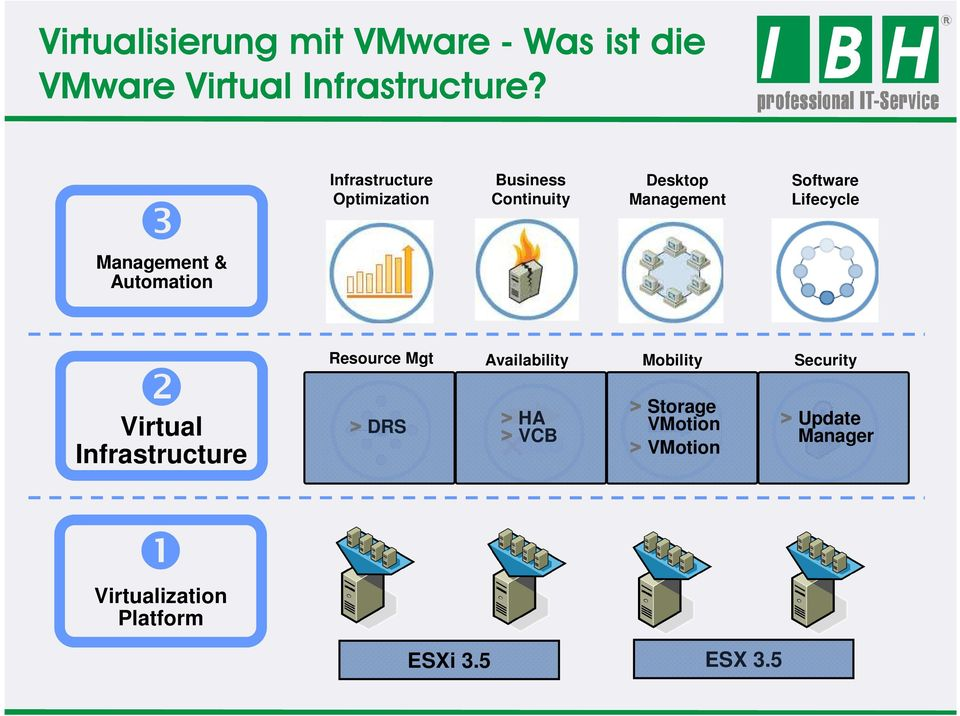 Management Software Lifecycle ❷ Virtual Infrastructure Resource Mgt Availability Mobility