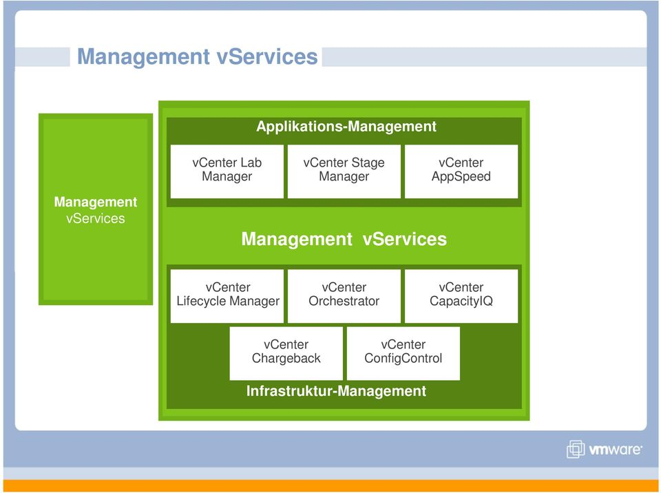 Management vservices v Lifecycle Manager v Orchestrator v