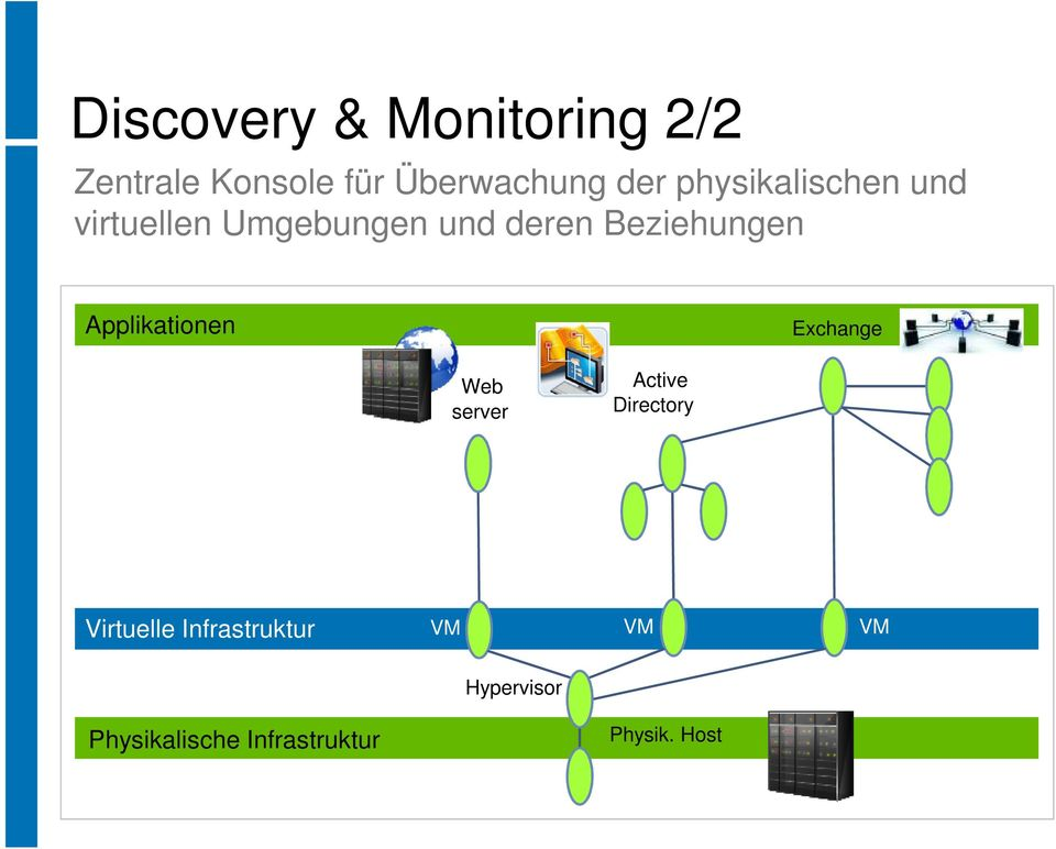 Applikationen Exchange Web server Active Directory Virtuelle