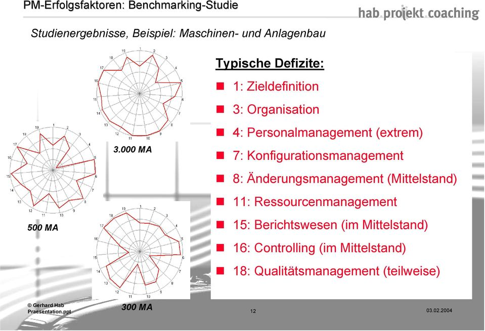 000 MA 4: Personalmanagement (extrem) 7: Konfigurationsmanagement 8: Änderungsmanagement