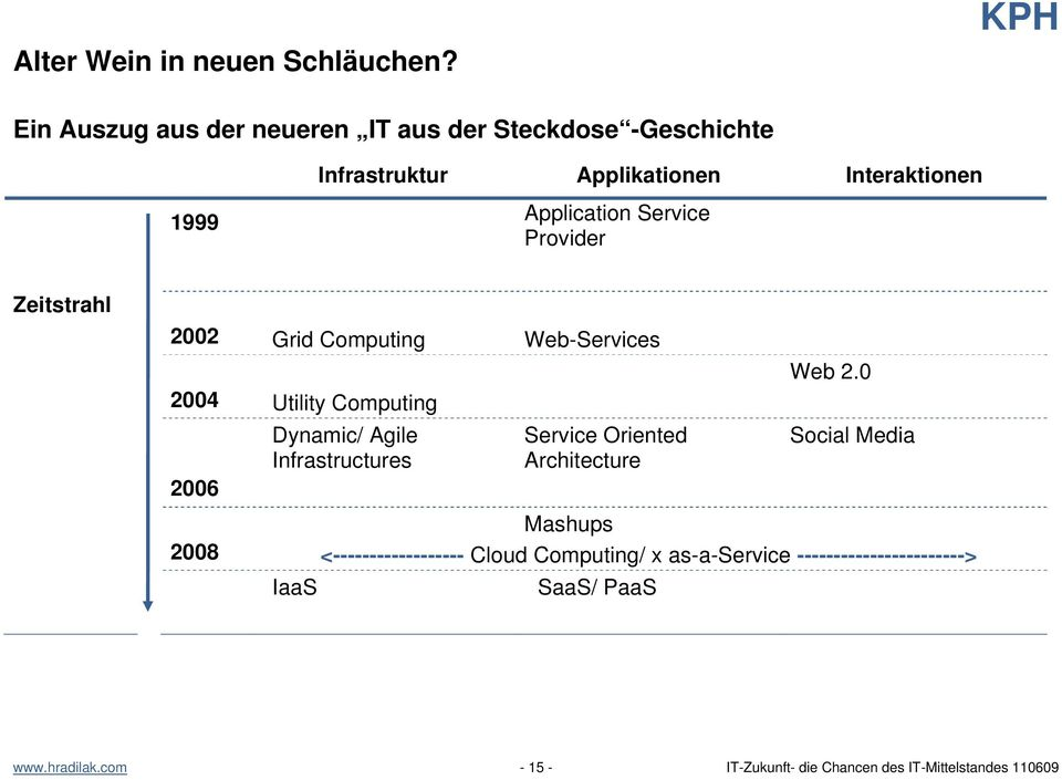 Service Provider Zeitstrahl 2002 Grid Computing Web-Services 2004 Utility Computing 2006 Dynamic/ Agile Infrastructures
